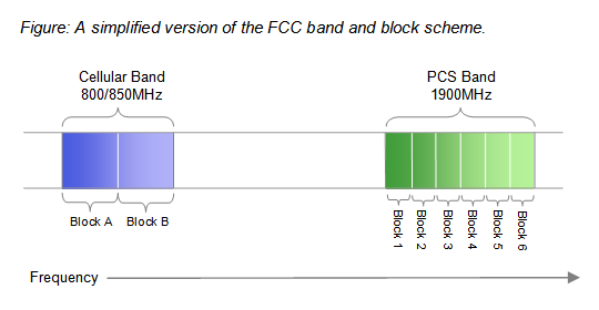 Simplified FCC Licensing Diagram