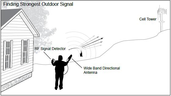 Brand new Wilson 867501 Cellular RF Signal Detector!